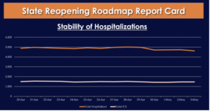 The State Reopening Roadmap Report Card is a graph that shows the stability of hospitalizations.