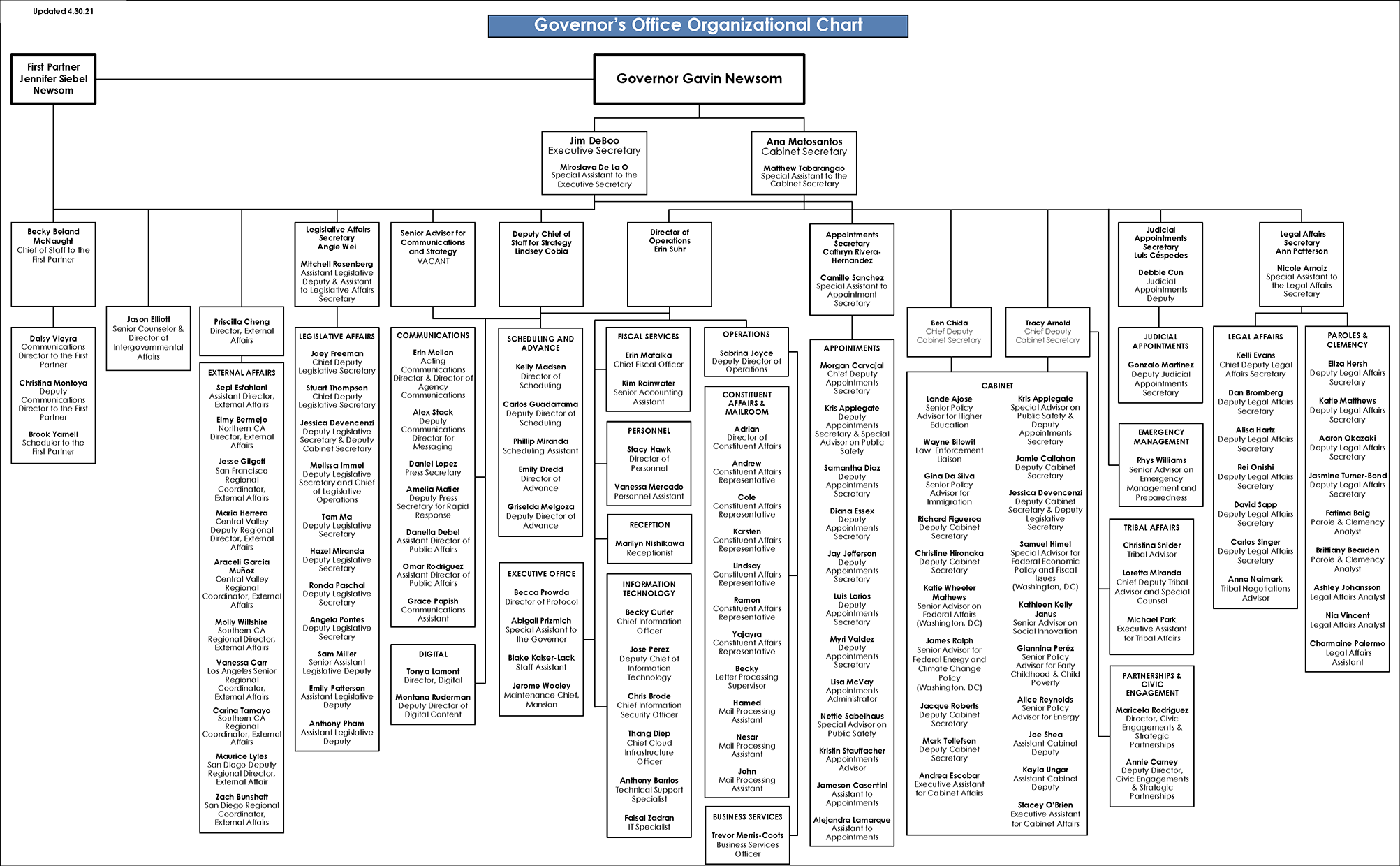 Governor's Office Organizational Chart